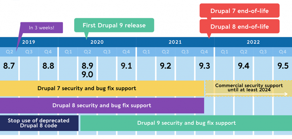 Drupal 7 to 9 or Drupal 7 to 8 to 9 Upgrade ? What to choose