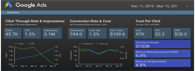 monitor campaign efficiency with Google Data studio